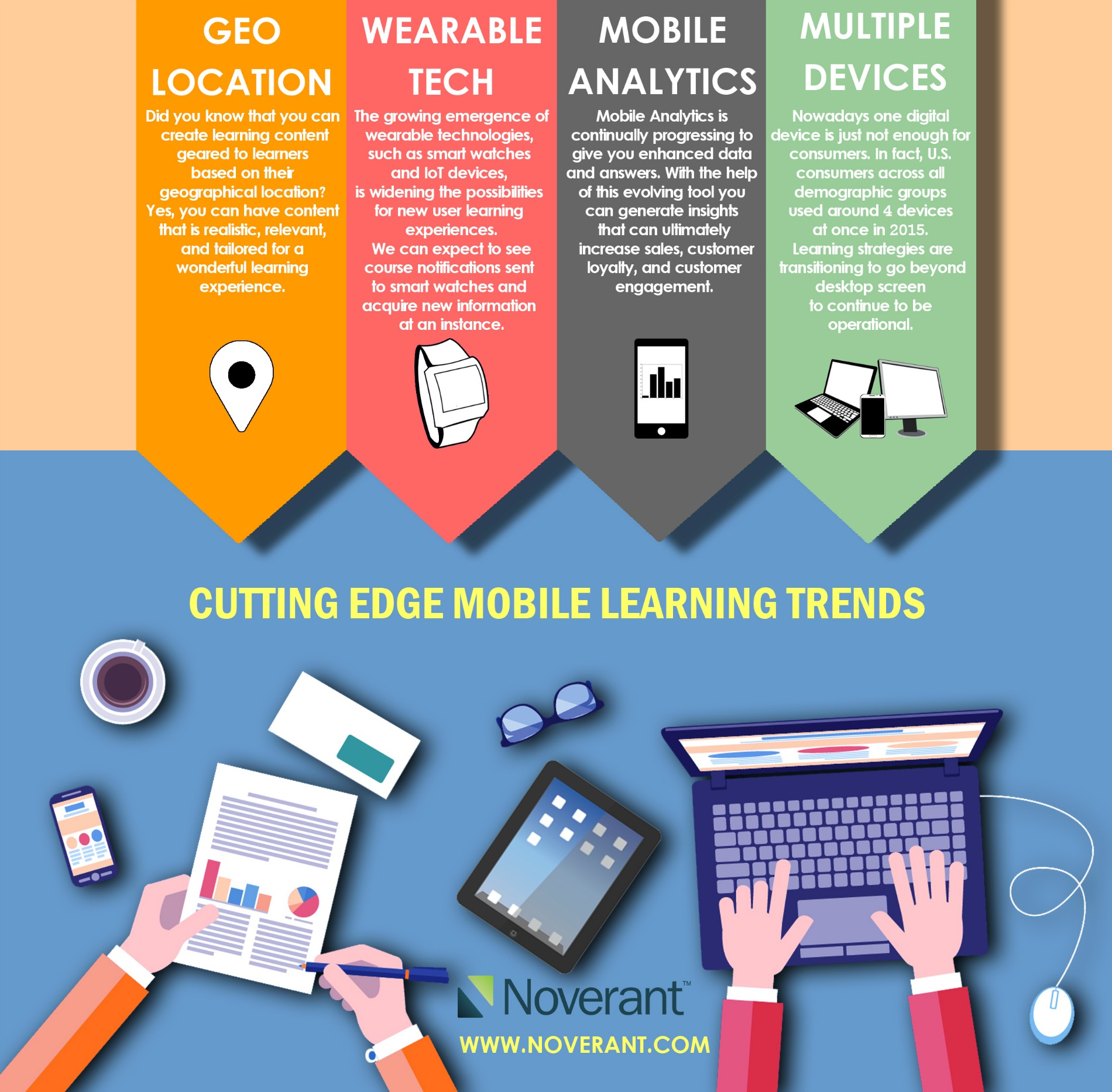 Noverant's Cutting Edge Mobile Learning Trends